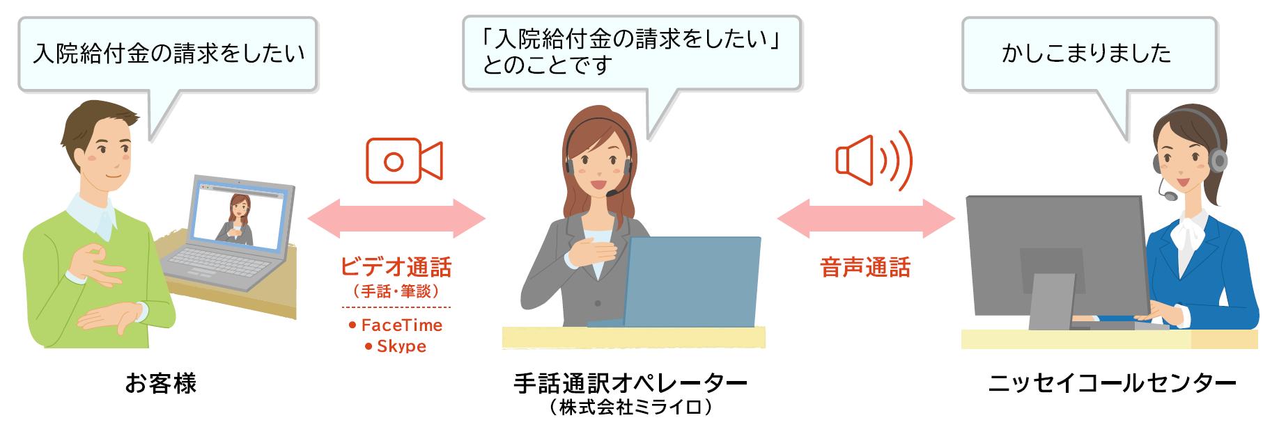 【イラスト】お客様から手話通訳オペレーターを通じて、ニッセイコールセンターへ連絡する図