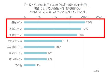 優先トイレ20% 多目的トイレ19% 多機能トイレ18% どれでも良い13% みんなのトイレ10% 誰でもトイレ8% 車いすトイレ8% その他4%