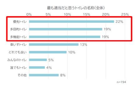 優先トイレ22% 多目的トイレ19% 多機能トイレ19% 車いすトイレ13% どれでも良い10% みんなのトイレ5% 誰でもトイレ4% その他8%