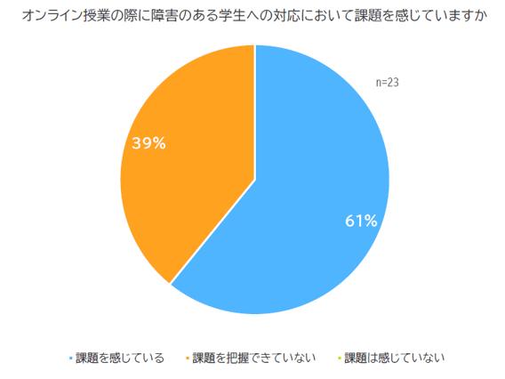 調査結果の円グラフ「オンライン授業における課題を感じているか?」