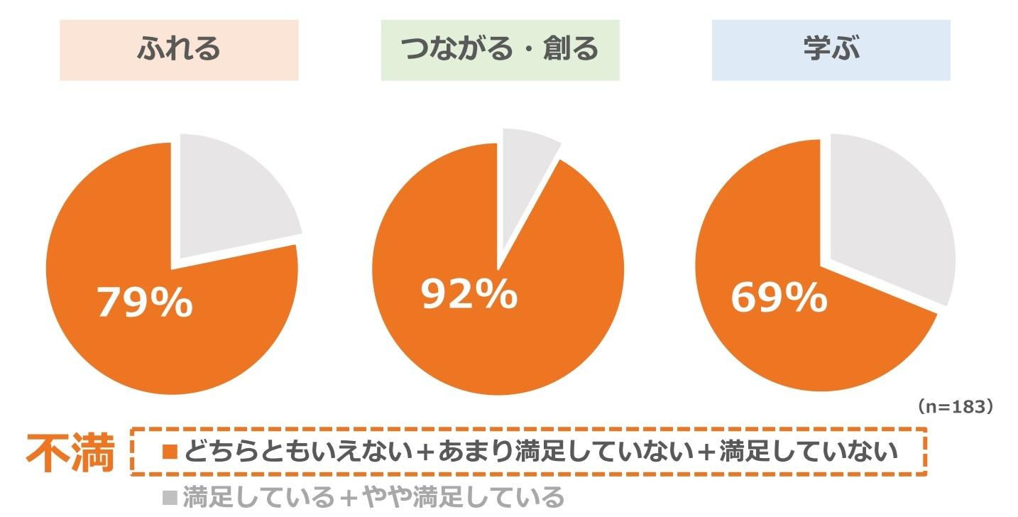 【グラフ】障害のある方183名に「ふれる」「つながる」「学ぶ」「創る」に関する満足度を調査した結果の円グラフ(どちらともいえない、あまり満足していない、満足していないと回答した割合:ふれる 79%、つながる・創る 92%、学ぶ 69%)