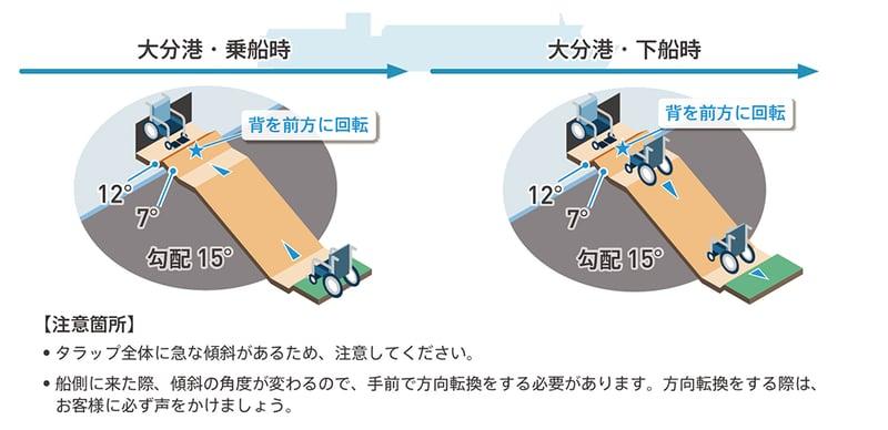 乗船時、下船時の注意点を表した図