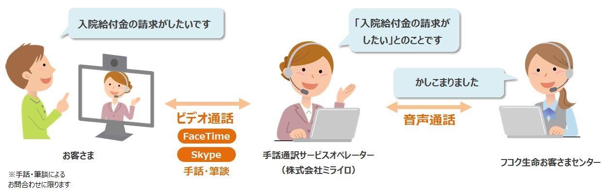 フコク生命手話通訳・筆談サービスイメージ画像