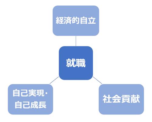 画像 就職に、上記の3つが繋がっている図