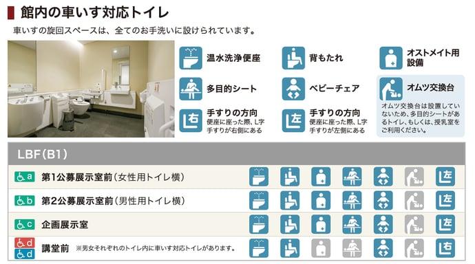 車椅子対応トイレの特徴紹介図