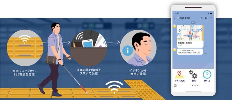 【画像】薄型ソーラービーコン内蔵点字ブロックの利用イメージ