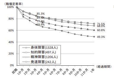 グラフ 障害種別の職場定着率。どの種別も職場定着率が低い。