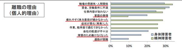 グラフ 離職の理由のアンケート結果。コミュニケーション不足に関する項目の比率が高いことがわかる。