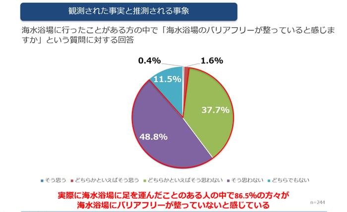 海水浴場のバリアフリーが整っていると感じますかという質問に対する回答がわかる円グラフ