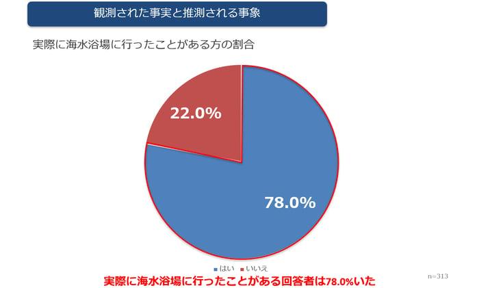 海水浴場に行ったことがある障害者の割合がわかる円グラフ