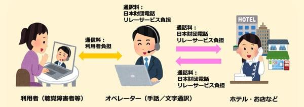 イラスト 聴覚障害のある利用者と通訳するオペレーターとかけ先が話す様子