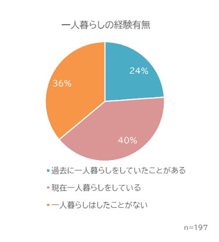 障害のある方の一人暮らしの経験を表すグラフ  過去に一人暮らしをしていたことがある24%  現在一人暮らしをしている40%  一人暮らしはしたことがない36%