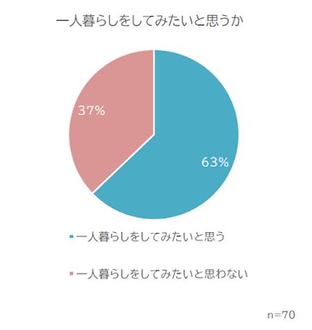 障害がある方の一人暮らしをしてみたいかを表すグラフ  一人暮らしをしてみたいと思う63%  一人暮らしをしてみたいと思わない37%