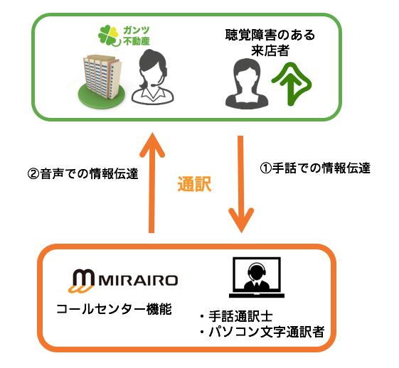 ガンツ不動産×ミライロ 不動産における「ミライロ・コネクト」の導入発表会&公開セミナー