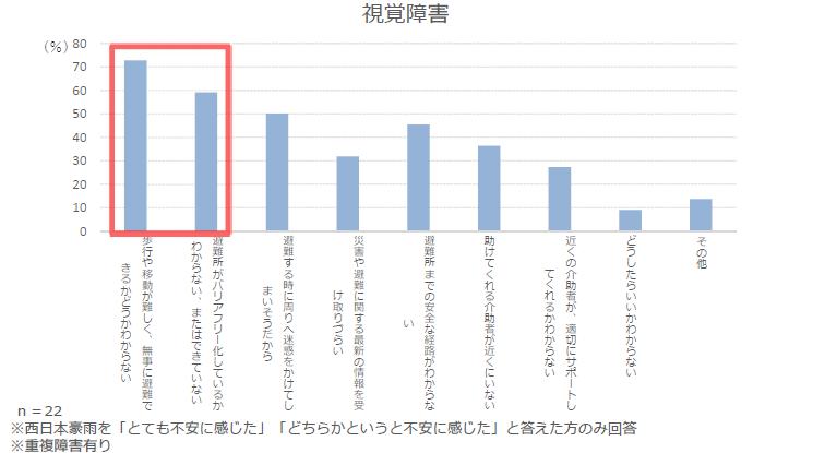 平成30年7月豪雨(西日本豪雨)における障害のある方々の困りごと調査を実施しました