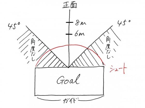 画像 距離を伝える 角度を伝える図