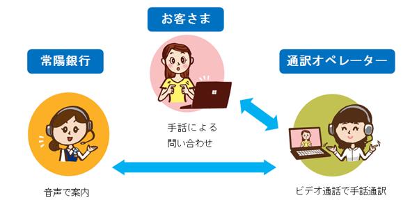 手話通訳リレーサービスご利用イメージ図
