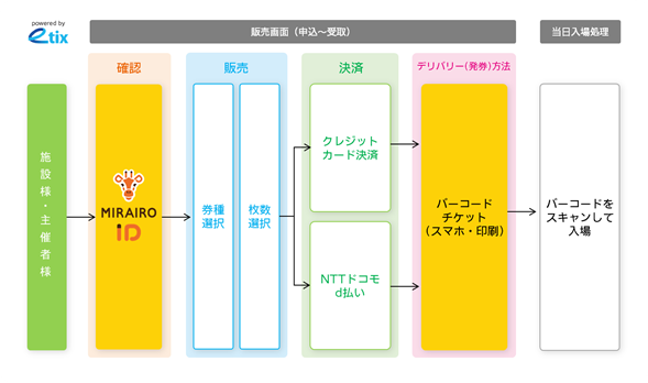 「UDオンラインチケットサービス」の仕組み イメージ図