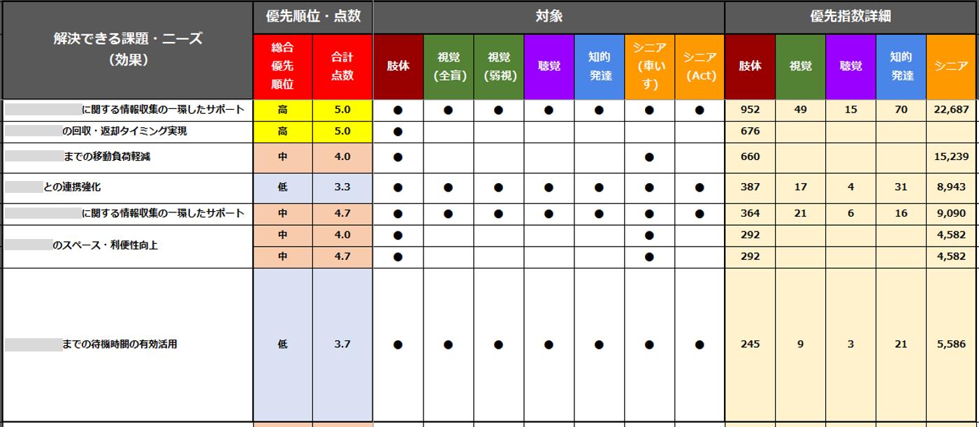 解決すべき課題の優先順位をまとめた表