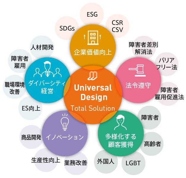 Universal Design 企業価値向上 法令遵守 多様化する顧客獲得 イノベーション ダイバーシティ経営